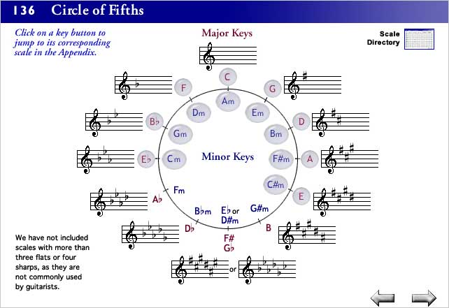 An interactive circle of fifths helps teach music theory and is linked to