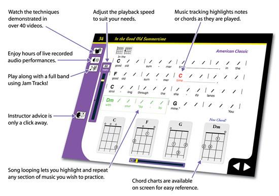 Ukulele For Dummies Beginner Ukulele Lessons With Ukulele Chords