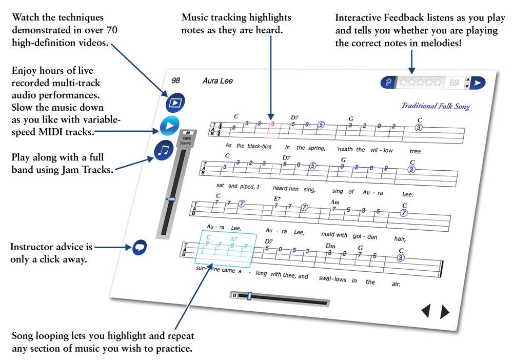 Ukulele Method Beginner Ukulele Lessons With Ukulele Chords And Songs