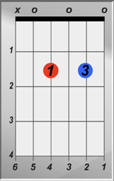 A 7 Chord