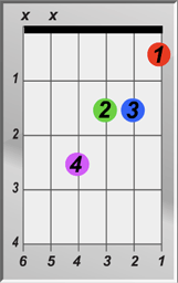 A Augmented Chord
